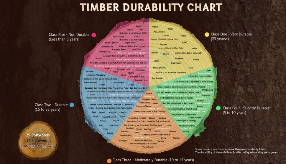 Wood durability chart